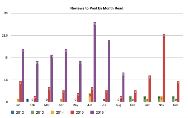 Bar graph showing the number of reviews remaining to post from 2012-2016 by month