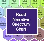Thumbnail of the road narrative spectrum